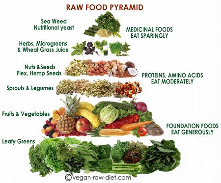 The Raw Food Pyramid Diabetic Health Clinic